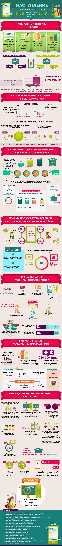 Инфографика: наступление мобильного интернета