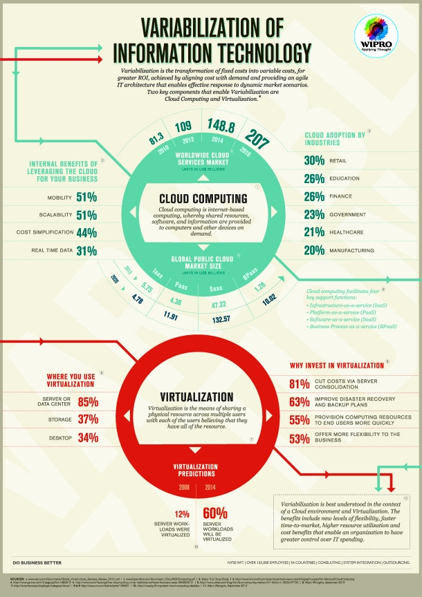 Variabilization of Information Technology[INFOGRAPHIC] #IT #technology