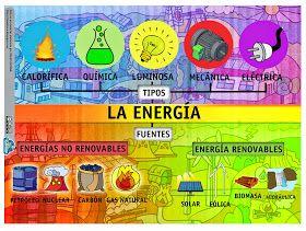 Esquema sobre la energía. En esta infografía se trata de forma clara los tipos de energía y también las fuentes de energía: renovables y...