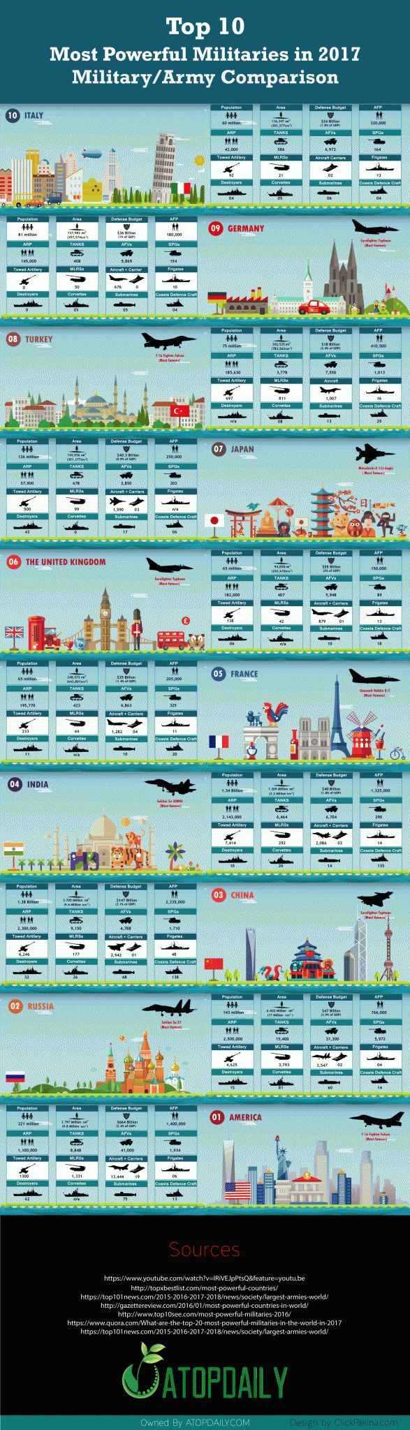 Militaries comparison infographic