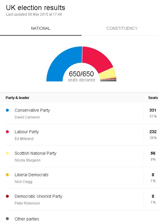 Snapshot of the 2015 UK election results - Making You Aware