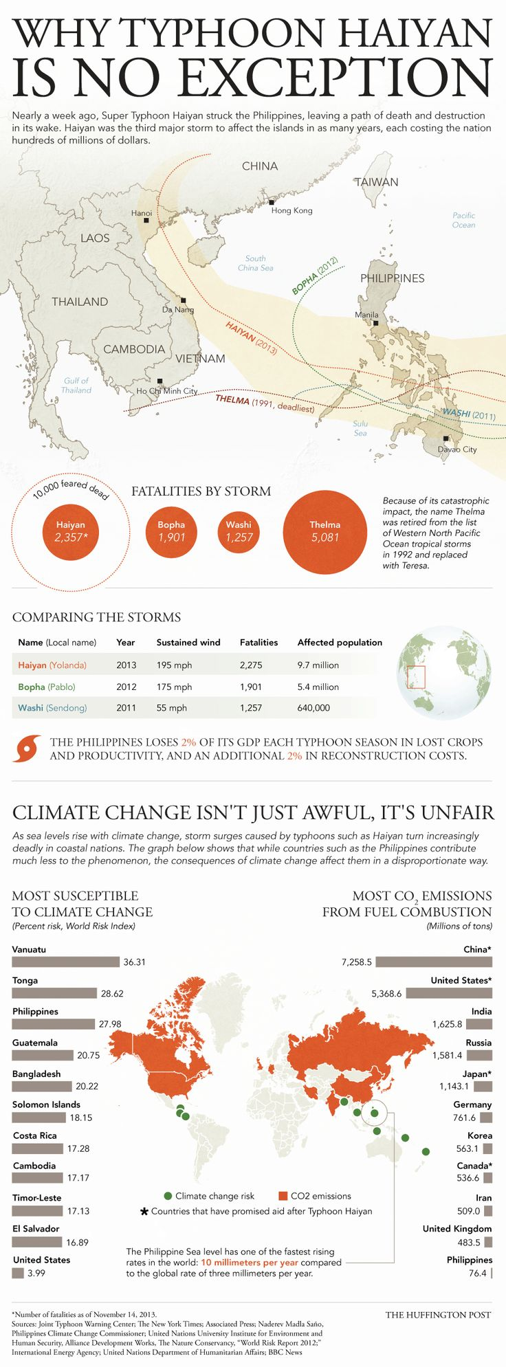 Here's Proof That Climate Change Is Unfair, Doesn't Care Who's At Fault