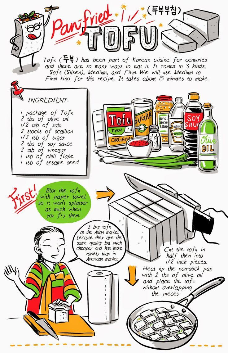 "Korean fried tofu side dish recipe comic from ""Banchan In Two Pages"" Tumblr by Robin Ha. Korean Food, Korean Recipe, Food Illustration, Cook Korean! http://banchancomic.tumblr.com/"