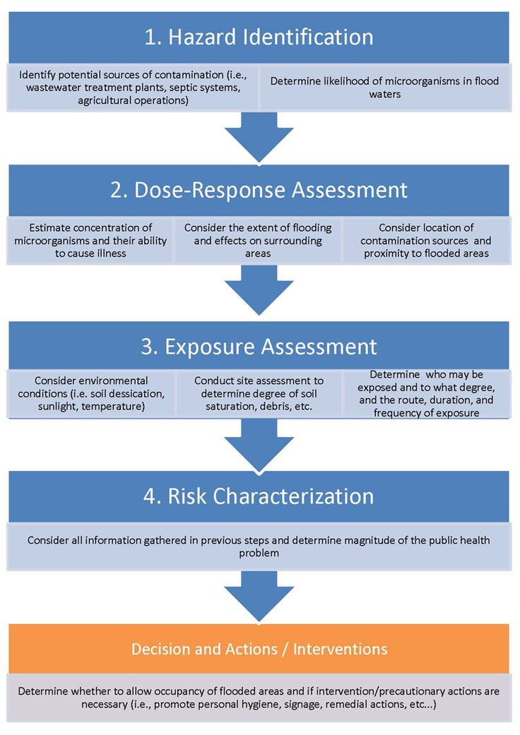Best 25+ Flood risk assessment ideas on Pinterest Water - process risk assessment template