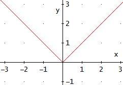 gráfica de la función valor absoluto en los reales