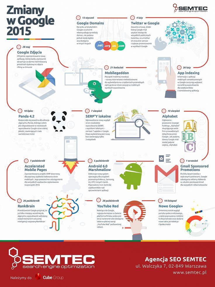 Zmiany w #Google w 2015 - INFOGRAFIKA. Podsumowanie najważniejszych modyfikacji, uaktualnień, poprawek i nowych usług internetowych wprowadzonych przez Google w 2015 r. #internetmarketing #sem #seo #socialmedia #infographic