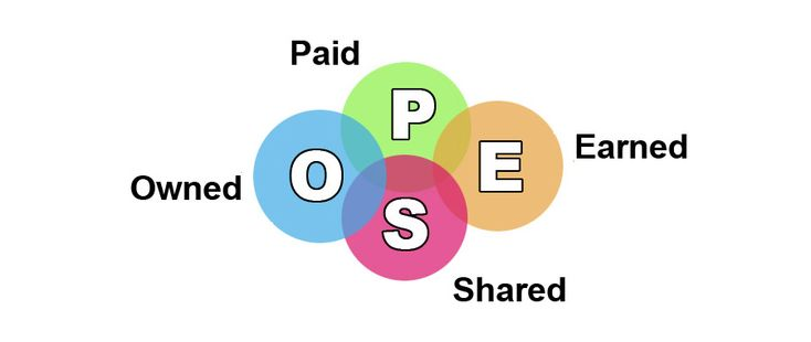 PESO method of marketin and PR