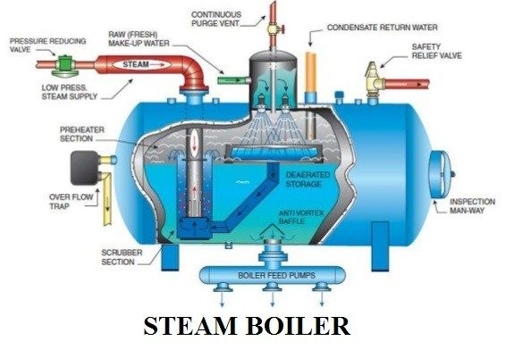 Steam Boiler Diagram With Parts For Dummy S Electrical Engineering 123 Steam Boiler Boiler Gas Boiler