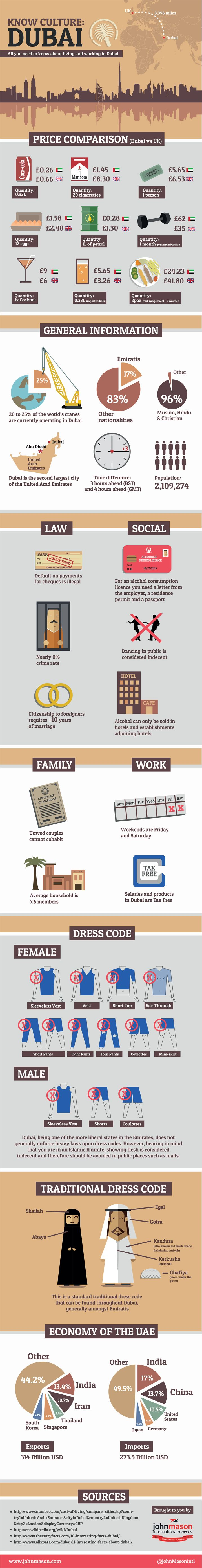 A move to Dubai on the horizon? Know your new culture with this infographic!