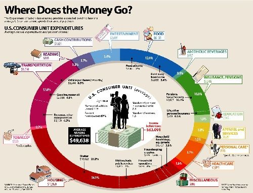 How the Average American Family Spends Their Income - And How to Trim It - The Simple Dollar