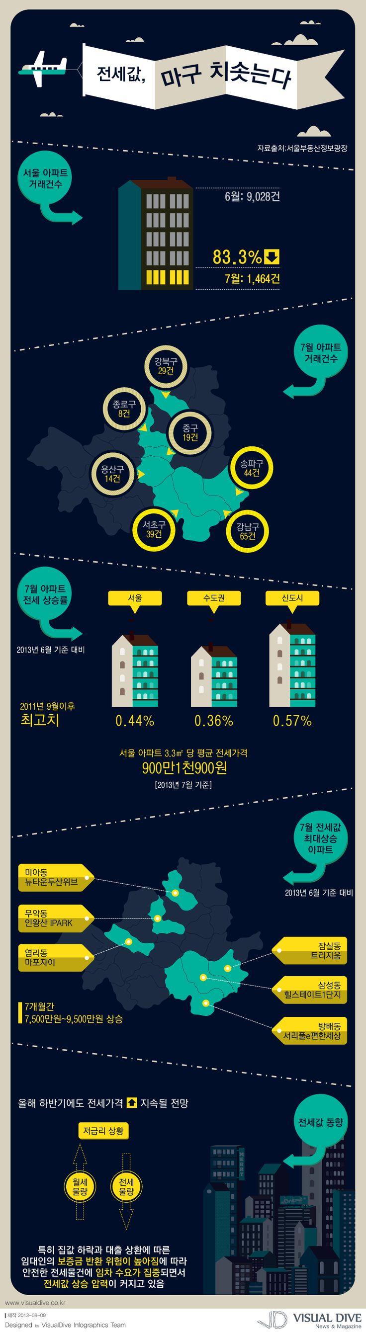 """[인포그래픽] 천정부지 전세값, 언제까지 이어지나 """"property / Infographic"""" ⓒ 비주얼다이브 무단전재 및 재배포 금지"""