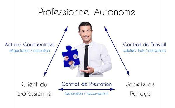 Portage Salarial = la protection du salarié + l'autonomie de l'indépendant !