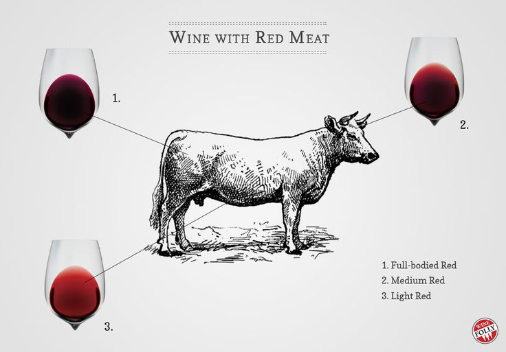 Pairing Wine with Lamb & Steak http://winefolly.com/tutorial/wine-with-lamb-steak-red-meat/