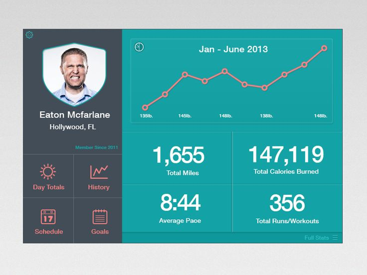 #UI #design #dashboard #chart #interface application #UI kit coming up #dribbble   Edwin Eddie Diaz