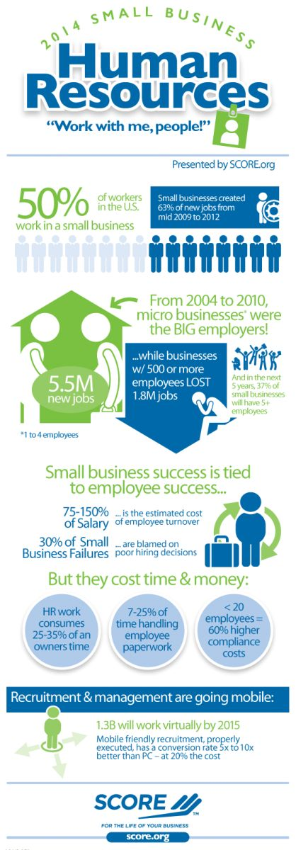 SCORE has gathered statistics regarding trends in small business hiring, employment and human resource management to get a clear picture of how entrepreneurs are contributing to national employment and how human resource issues affect their businesses. Download this month's SCORE infographic for statistics on how many jobs are created by small vs. large business employers, the costs and causes of employee turnover and how much time small business owners spend on human resource management.