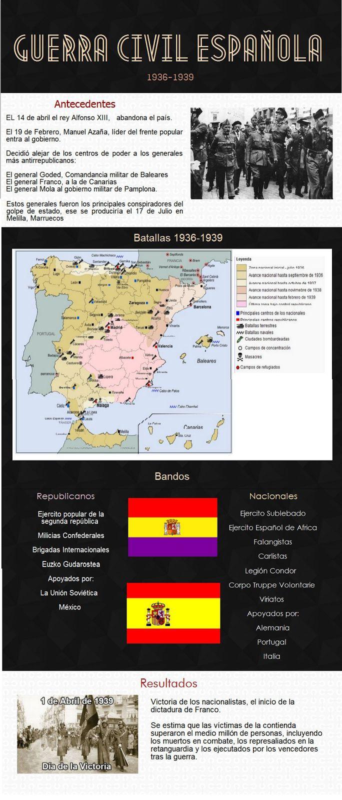 Hacer Historia: Guerra Civil Española (Infografías)