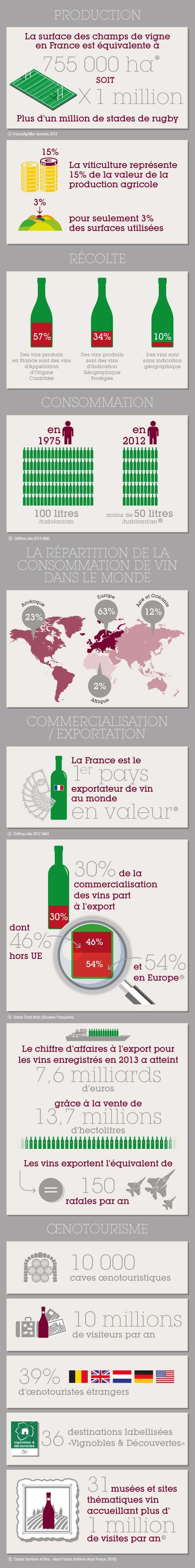 Le vin en quelques chiffres clés - Vin et société