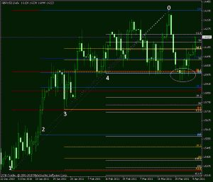 gbpusd daily support cluster