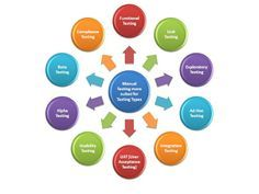 Get More information about selenium online training, please visit our site