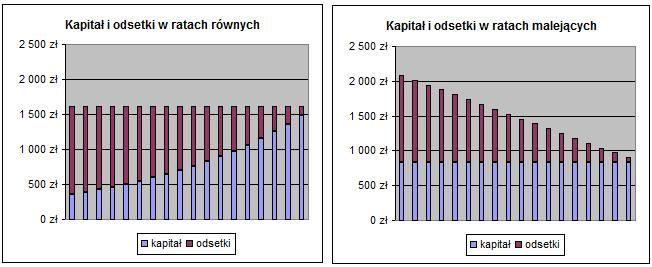 Porównanie: Kapitał i odsetki w ratach równych i malejących. Źródło: www.comperia.pl