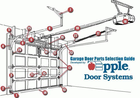 Garage Door Track Parts Http Undhimmi Com Garage Door Track Parts 3749 09 12 Html Garage Doors For Sale Garage Doors Garage Door Track