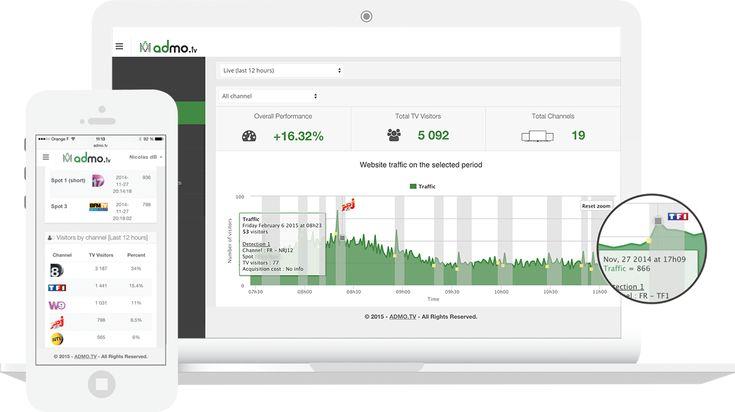 Diffusion d'une publicité TV : quel impact sur le trafic de votre site web ?  C'est sur sur ce marché naissant que se positionne ClickOn avec son offre admo.tv