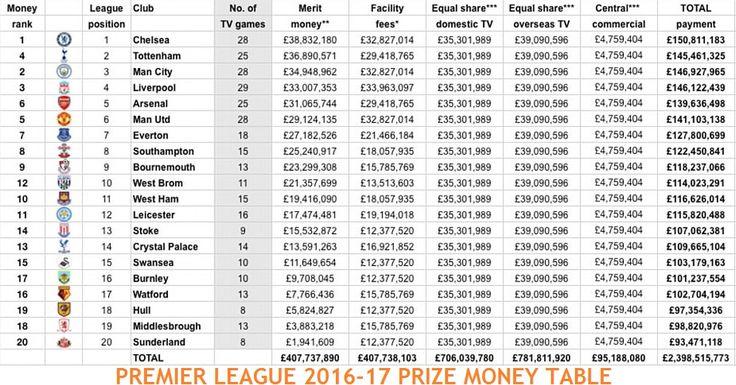Premier League 2016-17 prize money of all teams