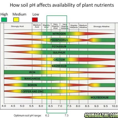 Best Ph Ec Images On   Aquaponics Hydroponics And Ph