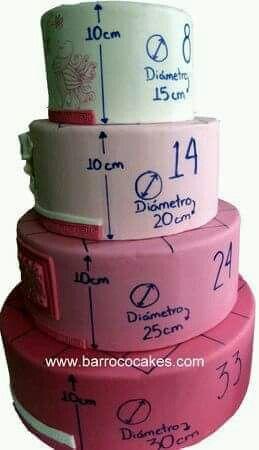 Medidas para tus tortas