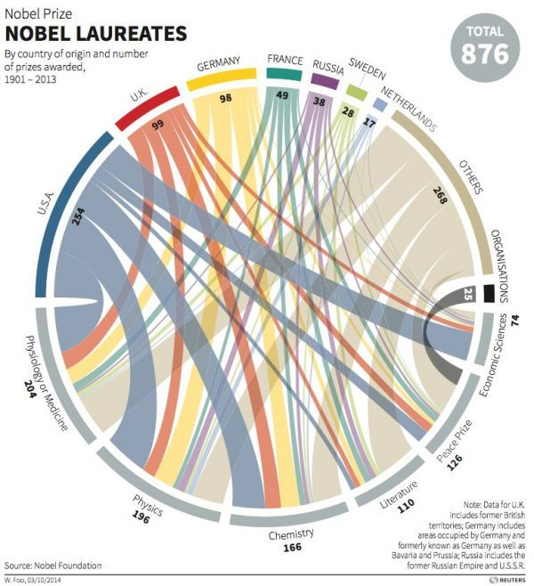 Teasing Asian nobel laureates her