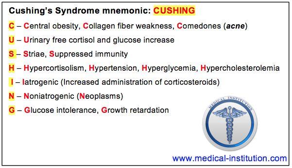 cushings disease | Cushing's Syndrome Mnemonic - Medical Institution Medical Institution