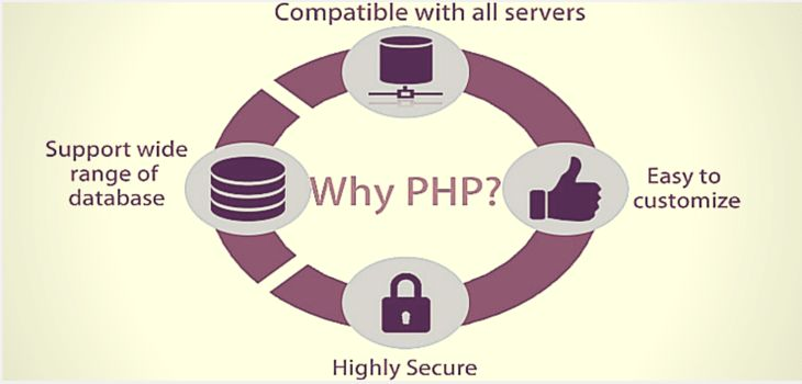 Why PHP is the Most Preferable Language of Web Development? https://goo.gl/nFwgL2  #PHPwebDevelopment #PHP #WebProgramming #WebDevelopment #NoeticSystems