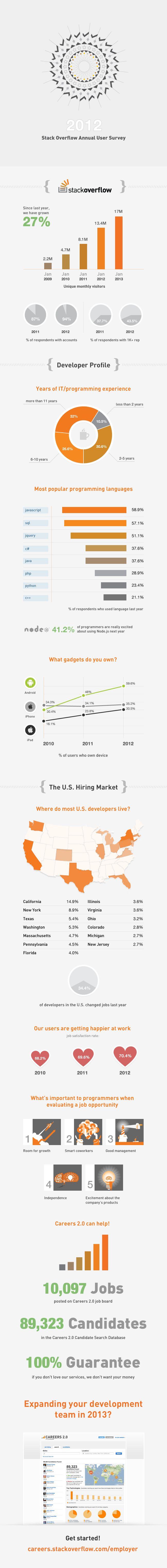 2012 Stack Overflow User Survey Results « Blog – Stack Exchange