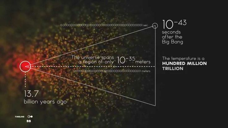 What happened at the origin of the universe? How did the Big Bang process…