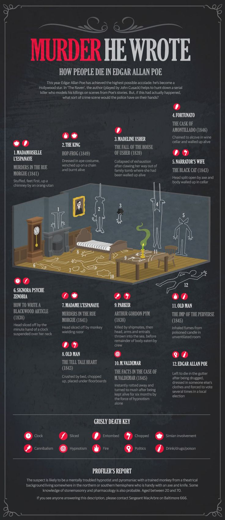 """This looks nice, but is not completely accurate. There were multiple murders in The Murder in the Rue Morgue. I just read it last year.  """"All The Edgar Allen Poe Deaths In One Diagram."""""""