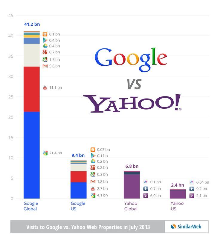 Yahoo vs Google Traffic July 2013