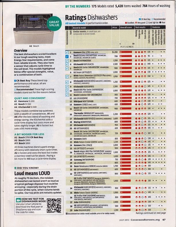 Here's the Consumer Reports current Dishwasher ratings. ;-) | New ...