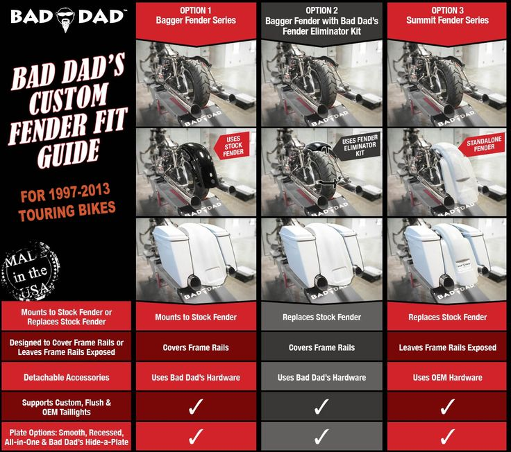 Stock Fender Eliminator Kit | Bad Dad | Custom Bagger Parts for Your Bagger