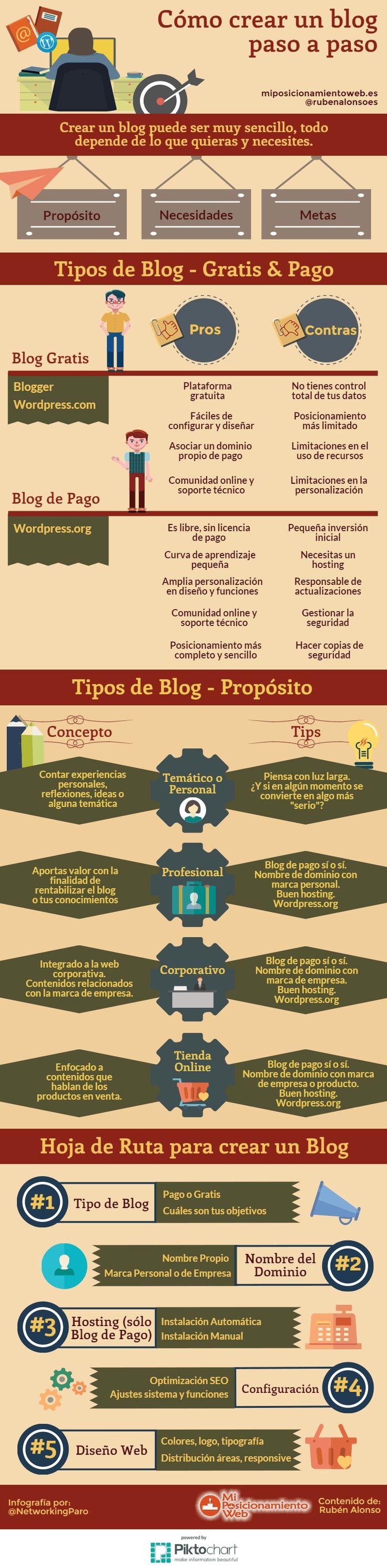 Top 25 Ideas About Infografias On Pinterest Adobe Photoshop