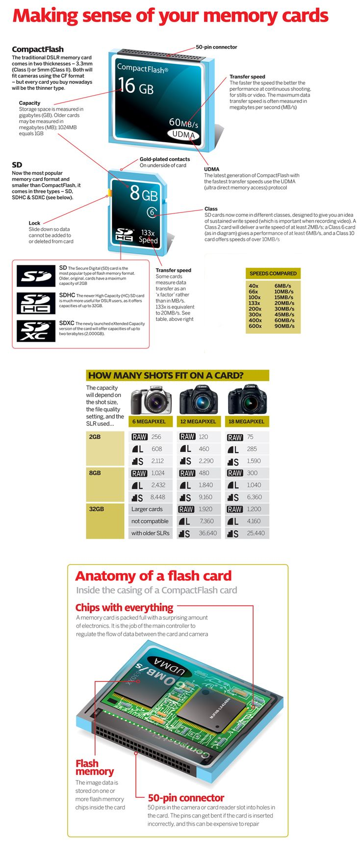 How your camera's memory cards work: photography cheat sheet