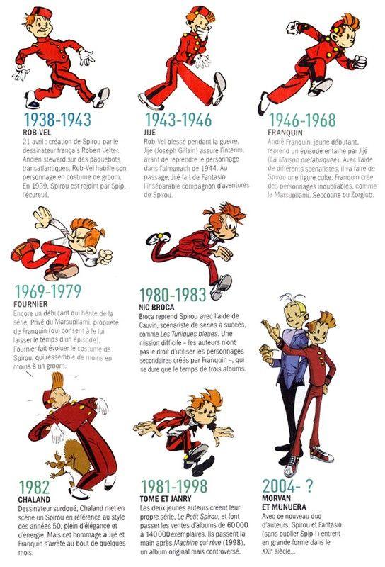 Evolution de #Spirou :   Best : Franquin  Second : Tome & Janry  3 : Fournier ça passe encore    Les autres... :/