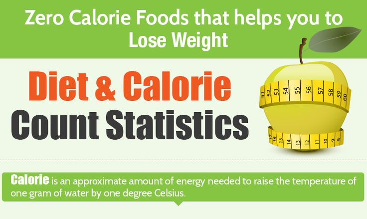 how to count calories to lose weight fast