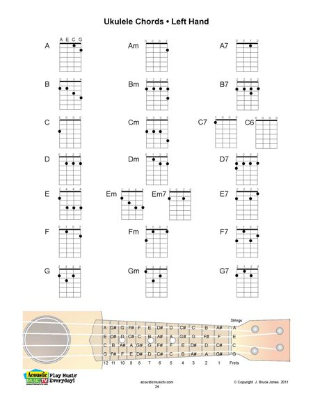 Left handed uke chords