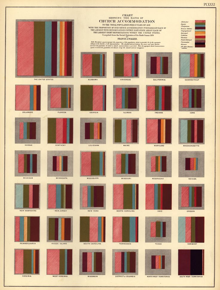 Infographic from the 1870 census showing distribution of religion by state. The infographics from this census are amazing.: Influenti Infographic, Color, Data Visual, Church Accommodations, 19Th Century, 10 Years, Amasa Walker, U.S. States, United States