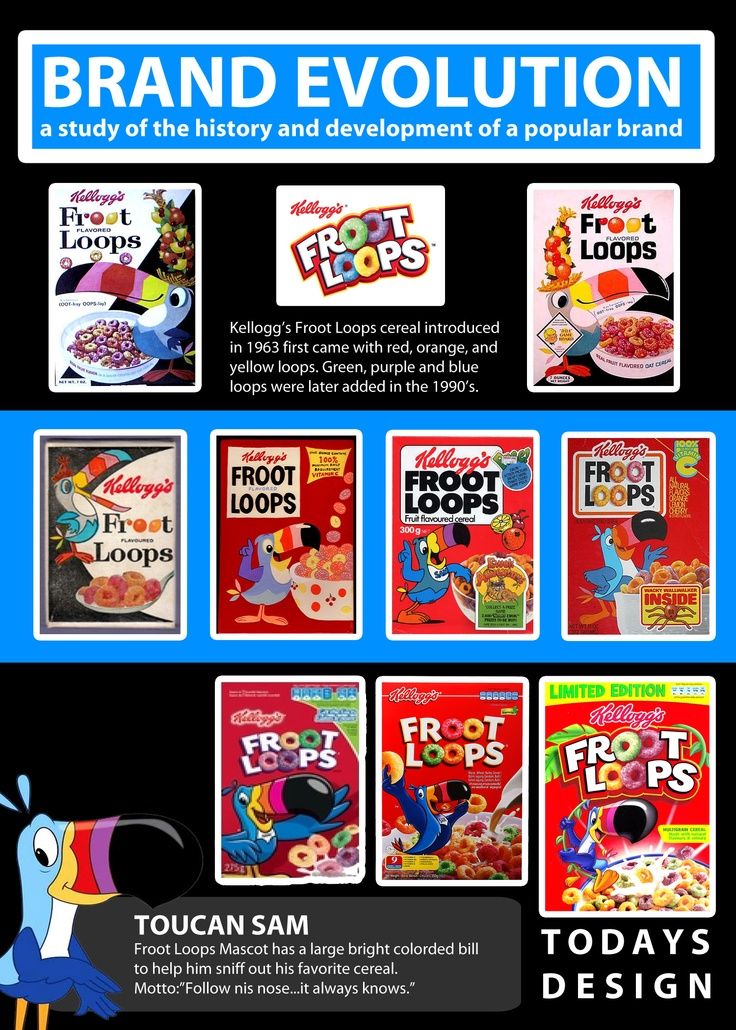 An Infographic I Did On The Brand Evolution Of Kellogg S