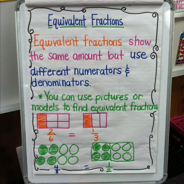 Mathematical Monday: Equivalent Fractions