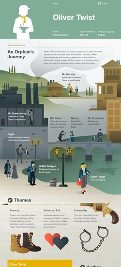 Oliver Twist infographic