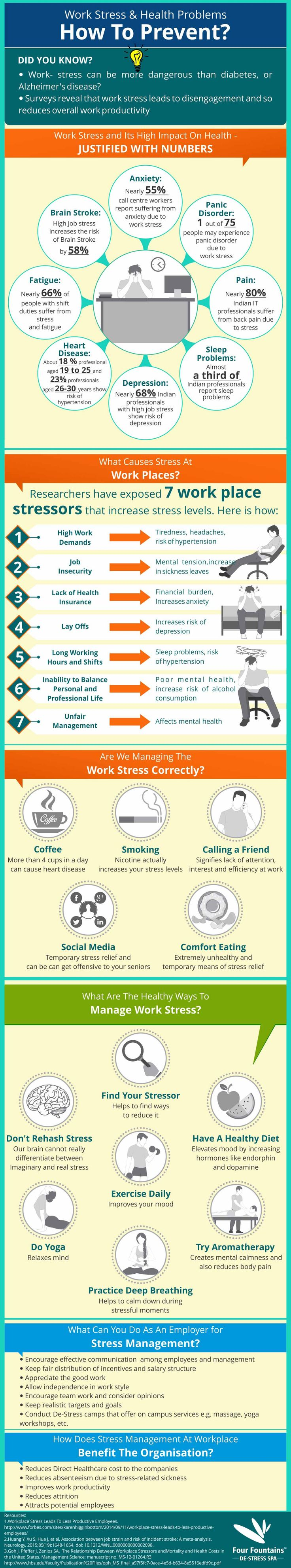 How work stress affects your mental and physical health?
