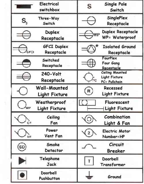 Electrical Symbols for Blueprints | kitchen stuff in 2019 | Electrical plan, Electrical wiring