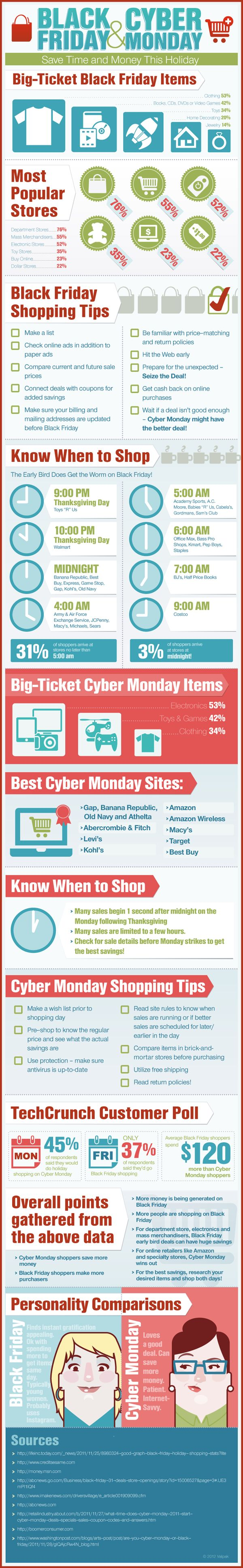 Black Friday and Cyber Monday #Infographic: Shopping tips to save time and money | The Momiverse | most popular stores, items